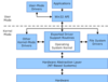 Overview of System Components for Driver Wr..